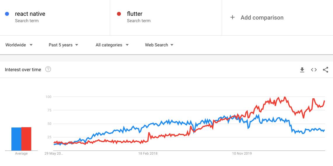 Flutter adoption stats